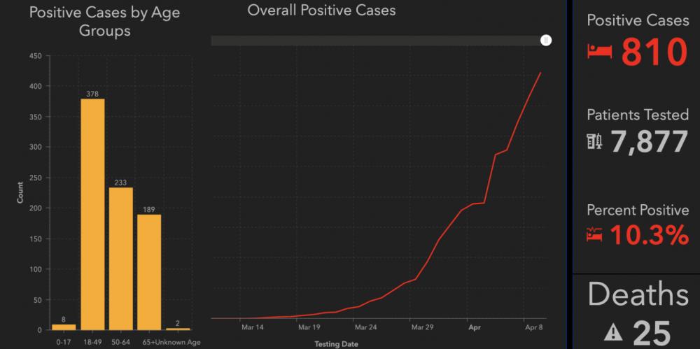 810 positive coronavirus cases in San Bernardino County, 25 deaths